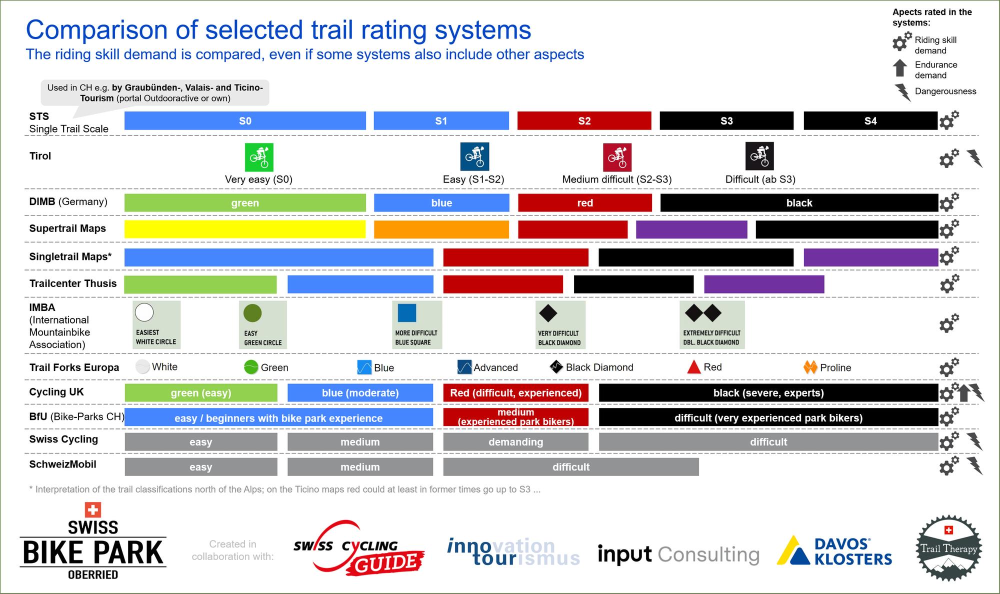 Swiss Bike Park Umfrage: Braucht es ein einheitliches Trail Rating System?